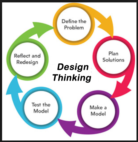 Design Thinking Graphic Showing Process